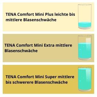 Saugstärkenübersicht TENA Comfort Mini